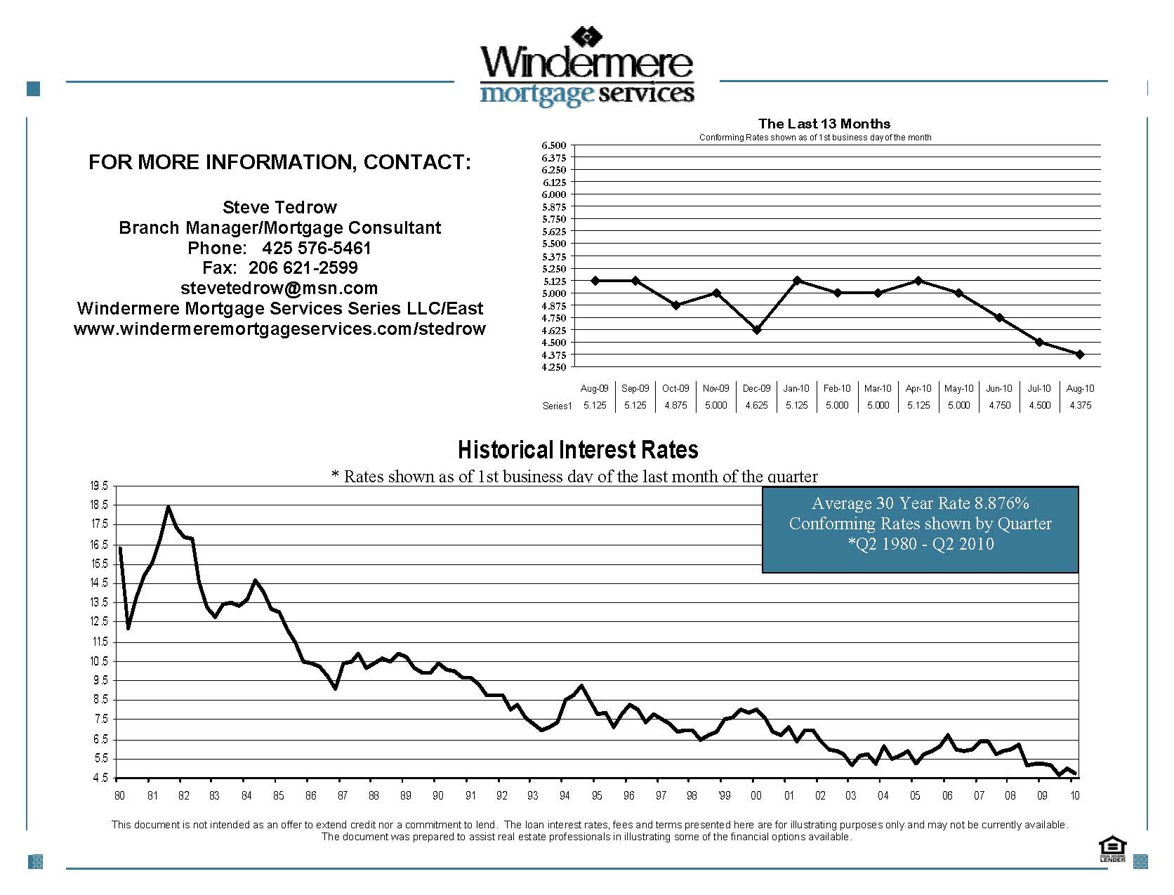 interest rate chart 8-1-11